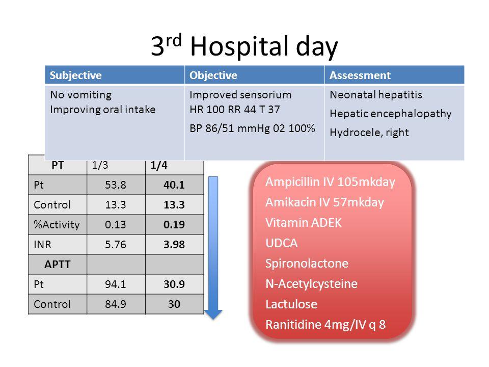 3 rd Hospital day PT1/31/4 Pt53.840.1 Control13.3 %Activity0.130.19 INR5.763.98 APTT Pt94.130.9 Control84.930 Ampicillin IV 105mkday Amikacin IV 57mkday Vitamin ADEK UDCA Spironolactone N-Acetylcysteine Lactulose Ranitidine 4mg/IV q 8 Ampicillin IV 105mkday Amikacin IV 57mkday Vitamin ADEK UDCA Spironolactone N-Acetylcysteine Lactulose Ranitidine 4mg/IV q 8 SubjectiveObjectiveAssessment No vomiting Improving oral intake Improved sensorium HR 100 RR 44 T 37 BP 86/51 mmHg 02 100% Neonatal hepatitis Hepatic encephalopathy Hydrocele, right