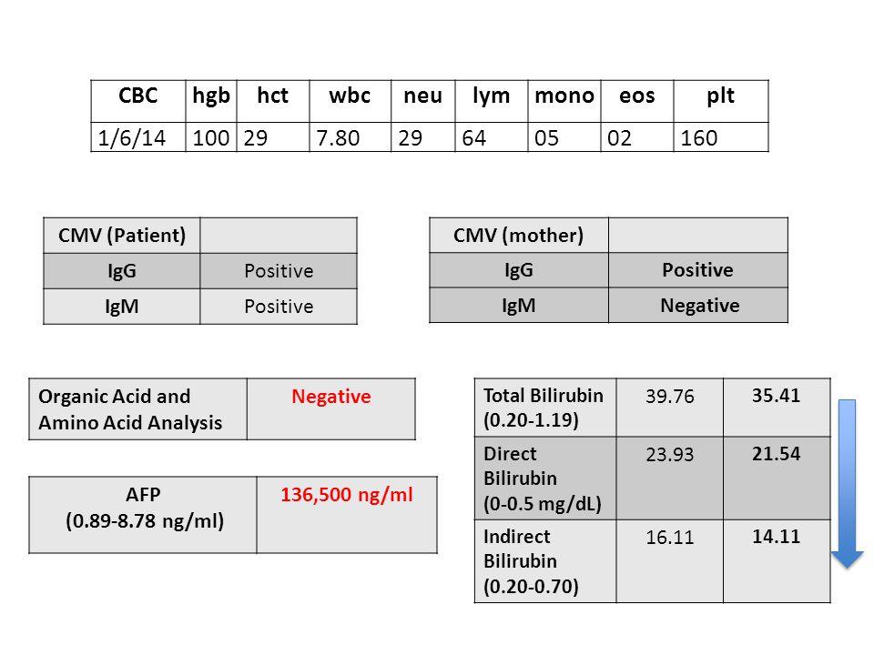 CMV (Patient) IgGPositive IgMPositive CMV (mother) IgGPositive IgM Negative Organic Acid and Amino Acid Analysis Negative AFP (0.89-8.78 ng/ml) 136,500 ng/ml CBChgbhctwbcneulymmonoeosplt 1/6/14100297.8029640502160 Total Bilirubin (0.20-1.19) 39.76 35.41 Direct Bilirubin (0-0.5 mg/dL) 23.93 21.54 Indirect Bilirubin (0.20-0.70) 16.11 14.11