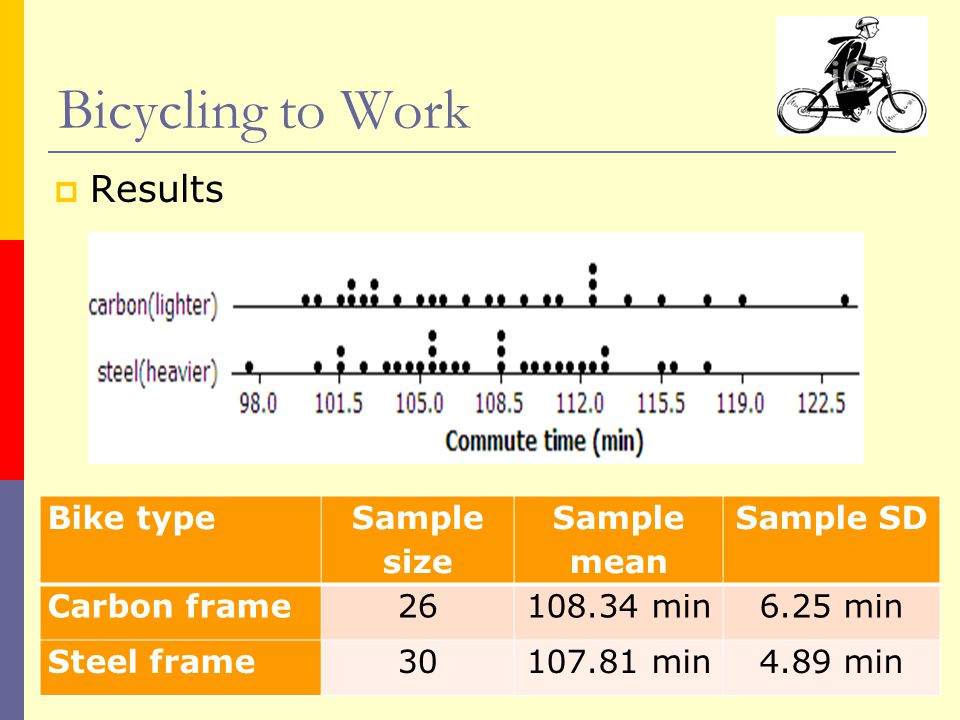  Results Bicycling to Work Bike type Sample size Sample mean Sample SD Carbon frame26108.34 min6.25 min Steel frame30107.81 min4.89 min