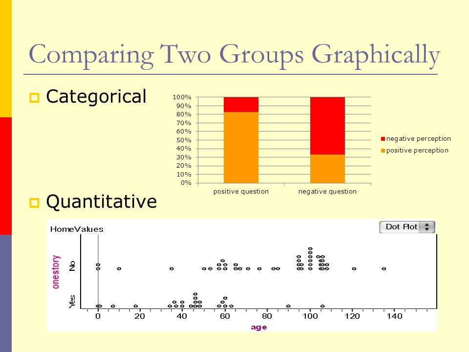 Comparing Two Groups Graphically  Categorical  Quantitative