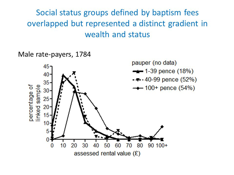 Social status groups defined by baptism fees overlapped but represented a distinct gradient in wealth and status Male rate-payers, 1784