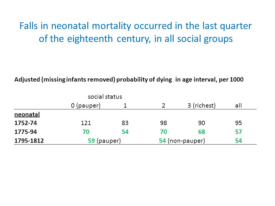 Falls in neonatal mortality occurred in the last quarter of the eighteenth century, in all social groups Adjusted (missing infants removed) probability of dying in age interval, per 1000 social status 0 (pauper)123 (richest)all neonatal 1752-7412183989095 1775-947054706857 1795-181259 (pauper)54 (non-pauper)54