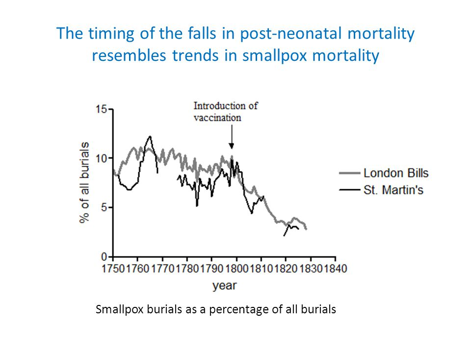 The timing of the falls in post-neonatal mortality resembles trends in smallpox mortality Smallpox burials as a percentage of all burials