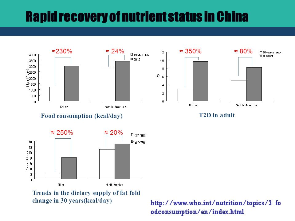 Trends in the dietary supply of fat fold change in 30 years(kcal/day) Food consumption (kcal/day) ≈ 350%≈ 80% ≈ 250%≈ 20% ≈230%≈ 24% T2D in adult http://www.who.int/nutrition/topics/3_fo odconsumption/en/index.html Rapid recovery of nutrient status in China
