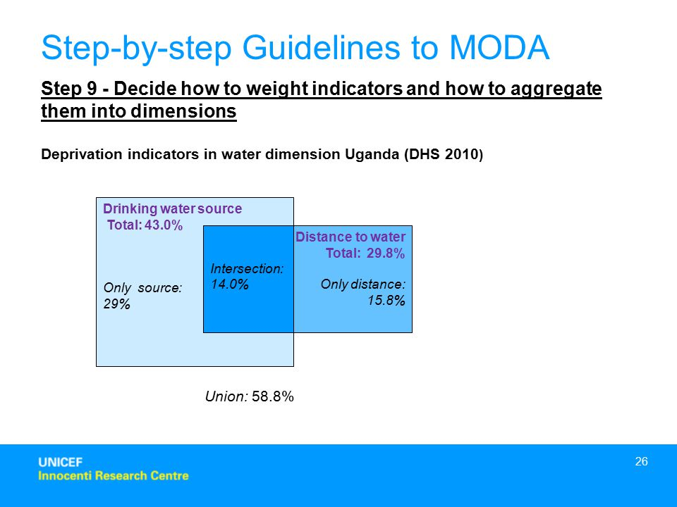 26 Step 9 - Decide how to weight indicators and how to aggregate them into dimensions Step-by-step Guidelines to MODA Deprivation indicators in water dimension Uganda (DHS 2010 ) Drinking water source Total: 43.0% Only source: 29% Distance to water Total: 29.8% Only distance: 15.8% Intersection: 14.0% Union: 58.8%