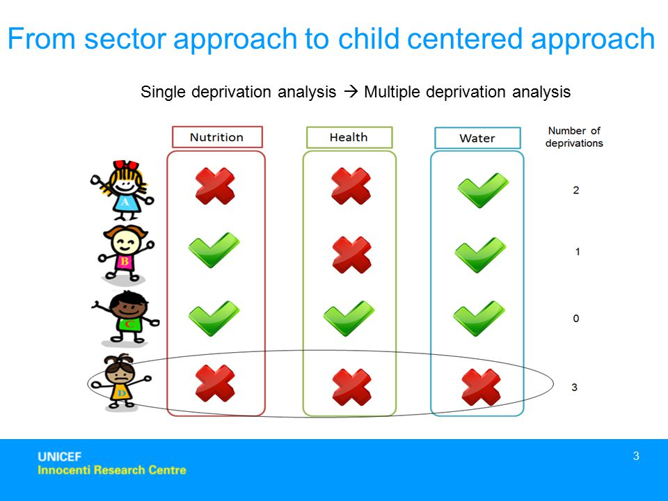3 From sector approach to child centered approach Single deprivation analysis  Multiple deprivation analysis