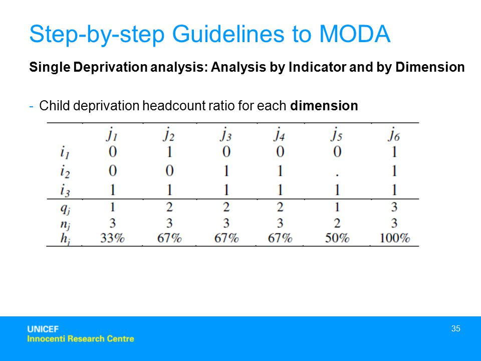 35 Step-by-step Guidelines to MODA Single Deprivation analysis: Analysis by Indicator and by Dimension -Child deprivation headcount ratio for each dimension
