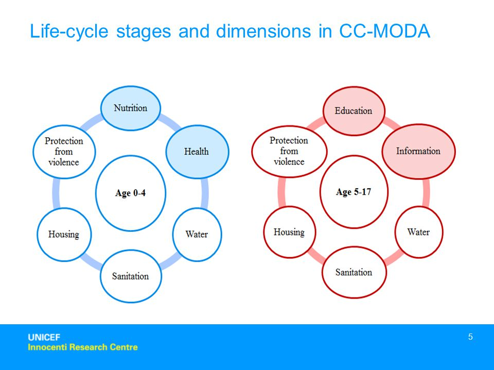 5 Life-cycle stages and dimensions in CC-MODA