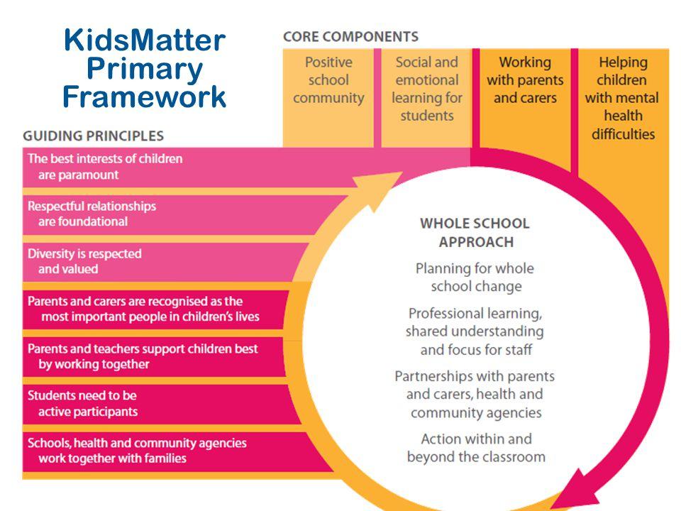 KidsMatter Primary Framework