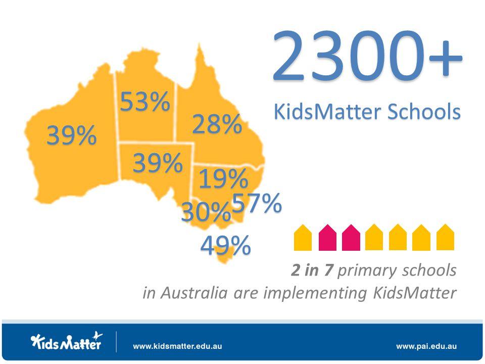 19% 53% 28% 39% 49% 30% 39% 2300+ KidsMatter Schools 2 in 7 primary schools in Australia are implementing KidsMatter 57%