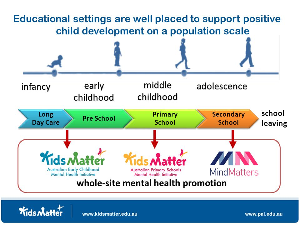 school leavinginfancy early childhood middle childhood adolescence whole-site mental health promotion Educational settings are well placed to support positive child development on a population scale