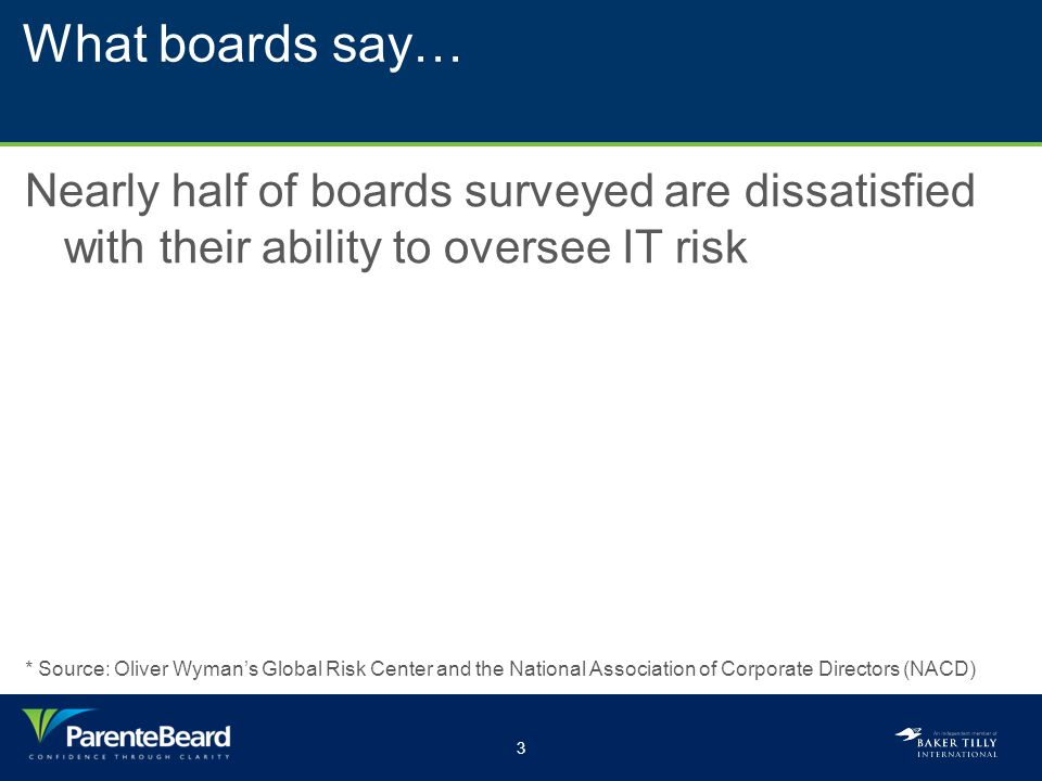 3 What boards say… Nearly half of boards surveyed are dissatisfied with their ability to oversee IT risk * Source: Oliver Wyman's Global Risk Center a