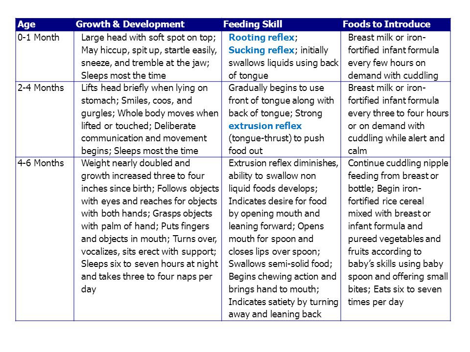 AgeGrowth & DevelopmentFeeding SkillFoods to Introduce 0-1 Month Large head with soft spot on top; May hiccup, spit up, startle easily, sneeze, and tremble at the jaw; Sleeps most the time Rooting reflex; Sucking reflex; initially swallows liquids using back of tongue Breast milk or iron- fortified infant formula every few hours on demand with cuddling 2-4 Months Lifts head briefly when lying on stomach; Smiles, coos, and gurgles; Whole body moves when lifted or touched; Deliberate communication and movement begins; Sleeps most the time Gradually begins to use front of tongue along with back of tongue; Strong extrusion reflex (tongue-thrust) to push food out Breast milk or iron- fortified infant formula every three to four hours or on demand with cuddling while alert and calm 4-6 MonthsWeight nearly doubled and growth increased three to four inches since birth; Follows objects with eyes and reaches for objects with both hands; Grasps objects with palm of hand; Puts fingers and objects in mouth; Turns over, vocalizes, sits erect with support; Sleeps six to seven hours at night and takes three to four naps per day Extrusion reflex diminishes, ability to swallow non liquid foods develops; Indicates desire for food by opening mouth and leaning forward; Opens mouth for spoon and closes lips over spoon; Swallows semi-solid food; Begins chewing action and brings hand to mouth; Indicates satiety by turning away and leaning back Continue cuddling nipple feeding from breast or bottle; Begin iron- fortified rice cereal mixed with breast or infant formula and pureed vegetables and fruits according to baby's skills using baby spoon and offering small bites; Eats six to seven times per day