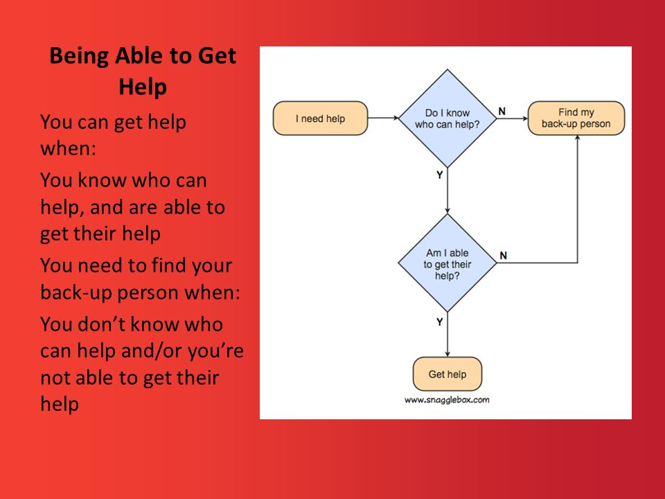 Being Able to Get Help You can get help when: You know who can help, and are able to get their help You need to find your back-up person when: You don