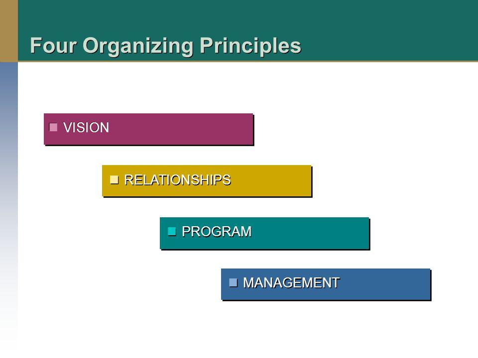 Four Organizing Principles VISION RELATIONSHIPS PROGRAM MANAGEMENT