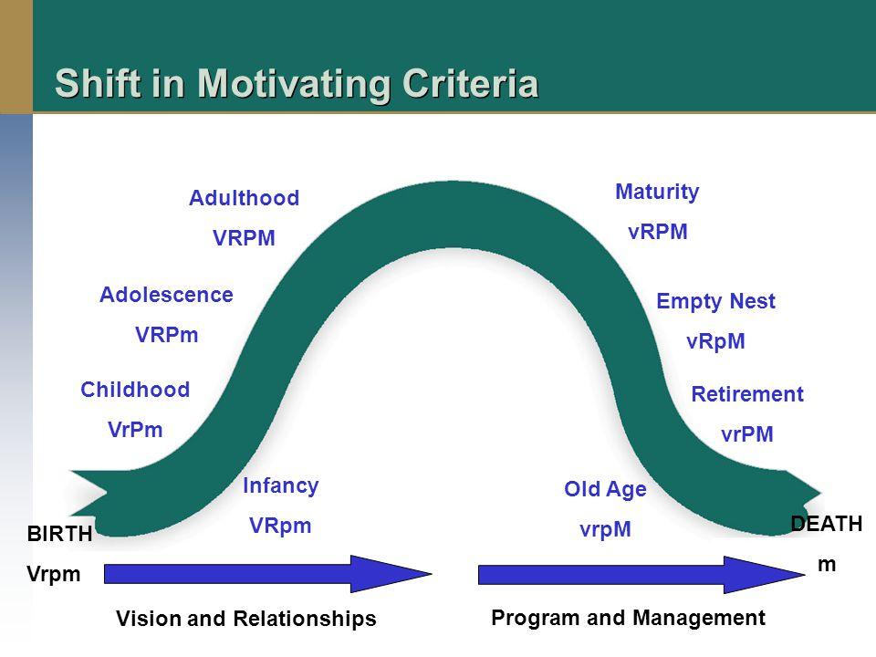 Shift in Motivating Criteria BIRTH Vrpm DEATH m Childhood VrPm Adolescence VRPm Adulthood VRPM Maturity vRPM Empty Nest vRpM Retirement vrPM Old Age vrpM Infancy VRpm Vision and Relationships Program and Management