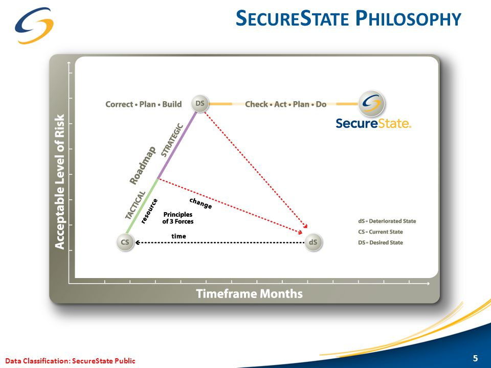 Data Classification: SecureState Public S ECURE S TATE P HILOSOPHY 5