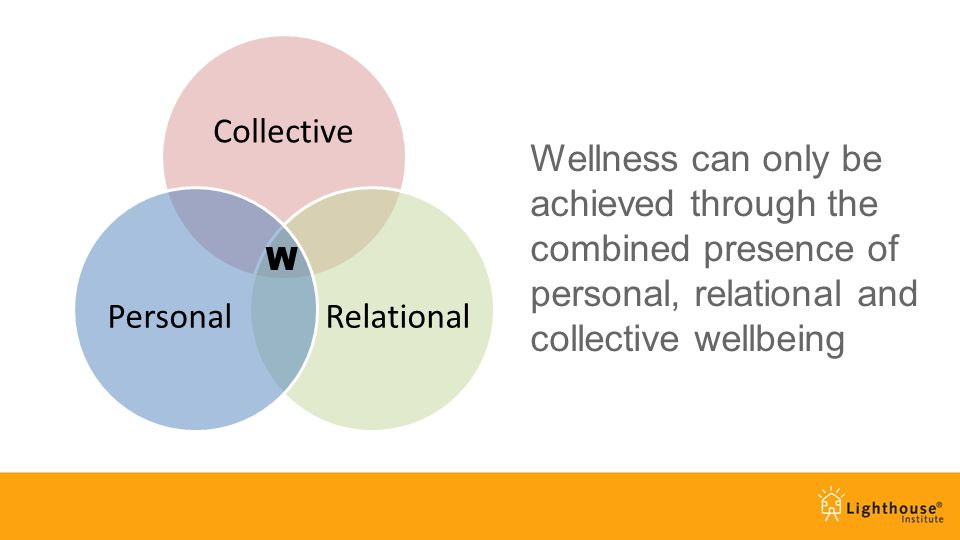 Wellness can only be achieved through the combined presence of personal, relational and collective wellbeing Collective RelationalPersonal W