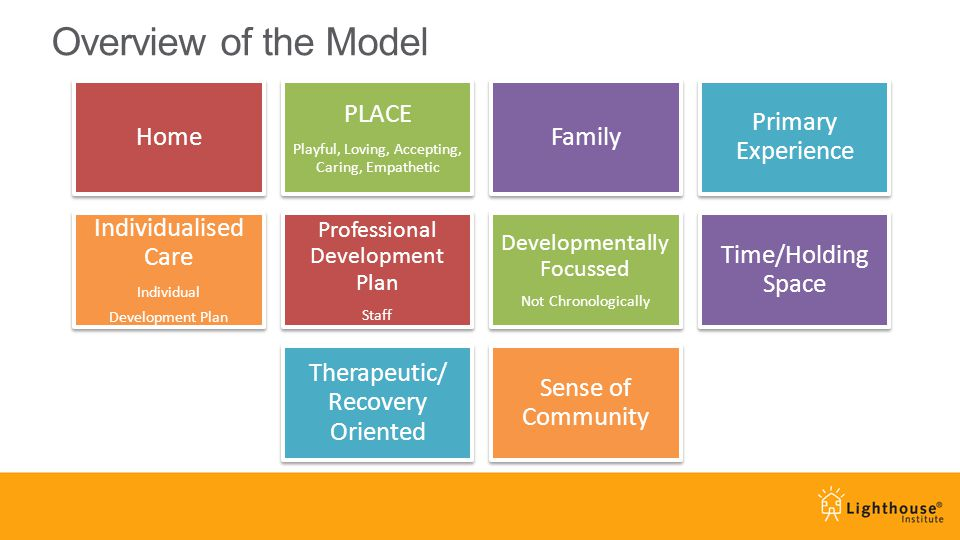 Overview of the Model Home PLACE Playful, Loving, Accepting, Caring, Empathetic Family Primary Experience Individualised Care Individual Development Plan Professional Development Plan Staff Developmentally Focussed Not Chronologically Time/Holding Space Therapeutic/ Recovery Oriented Sense of Community