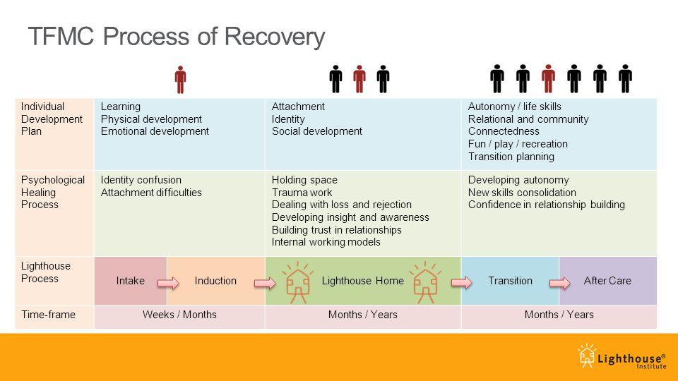 TFMC Process of Recovery Individual Development Plan Learning Physical development Emotional development Attachment Identity Social development Autono