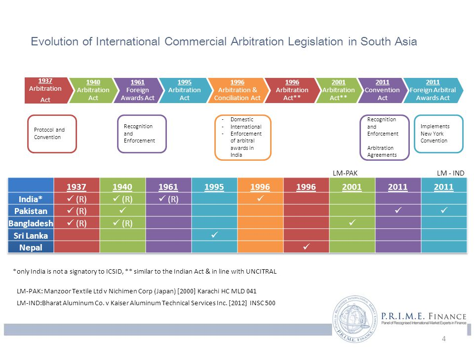 Evolution of International Commercial Arbitration Legislation in South Asia Recognition and Enforcement -Domestic -International -Enforcement of arbitral awards in India Recognition and Enforcement Arbitration Agreements *only India is not a signatory to ICSID, ** similar to the Indian Act & in line with UNCITRAL Protocol and Convention Implements New York Convention 4 1937 Arbitration Act 1940 Arbitration Act 1961 Foreign Awards Act 1995 Arbitration Act 1996 Arbitration & Conciliation Act 1996 Arbitration Act** 2001 Arbitration Act** 2011 Convention Act 2011 Foreign Arbitral Awards Act LM-PAKLM - IND LM-PAK: Manzoor Textile Ltd v Nichimen Corp (Japan) [2000] Karachi HC MLD 041 LM-IND:Bharat Aluminum Co.