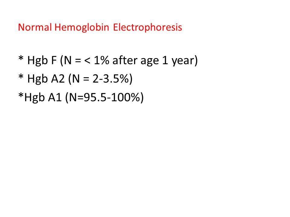 Normal Hemoglobin Electrophoresis * Hgb F (N = < 1% after age 1 year) * Hgb A2 (N = 2-3.5%) *Hgb A1 (N=95.5-100%)