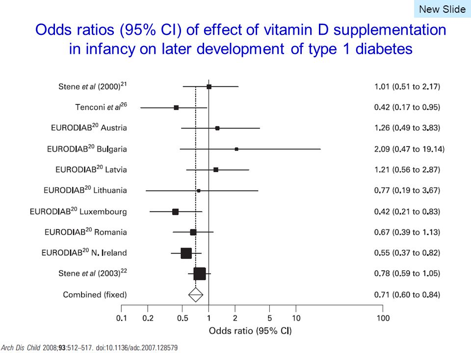 Odds ratios (95% CI) of effect of vitamin D supplementation in infancy on later development of type 1 diabetes New Slide