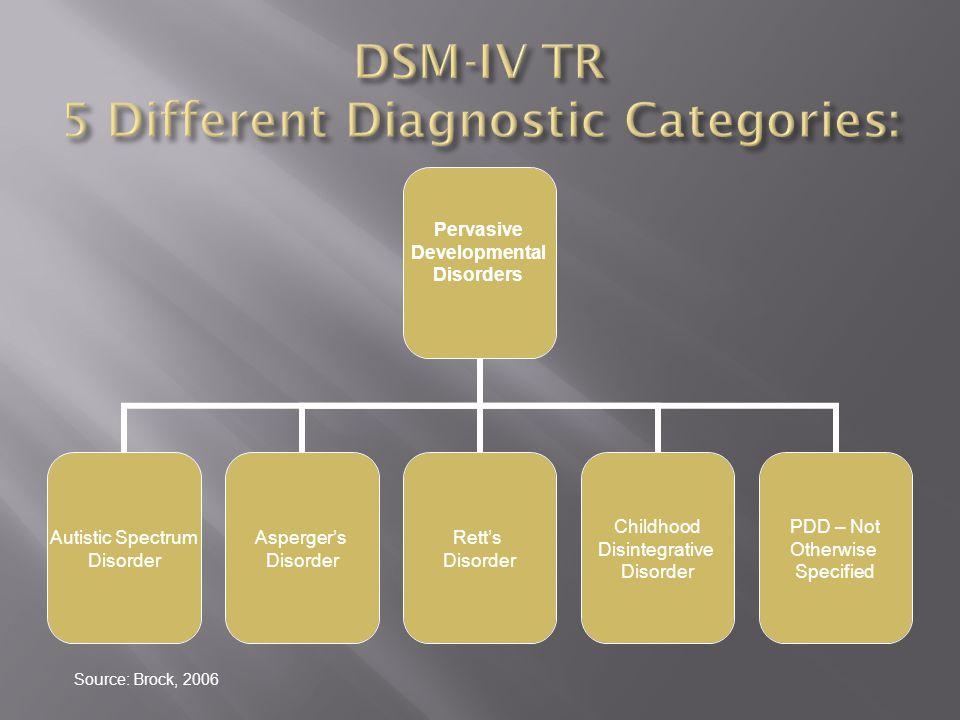Pervasive Developmental Disorders Autistic Spectrum Disorder Rett's Disorder Childhood Disintegrative Disorder Asperger's Disorder PDD – Not Otherwise Specified Source: Brock, 2006