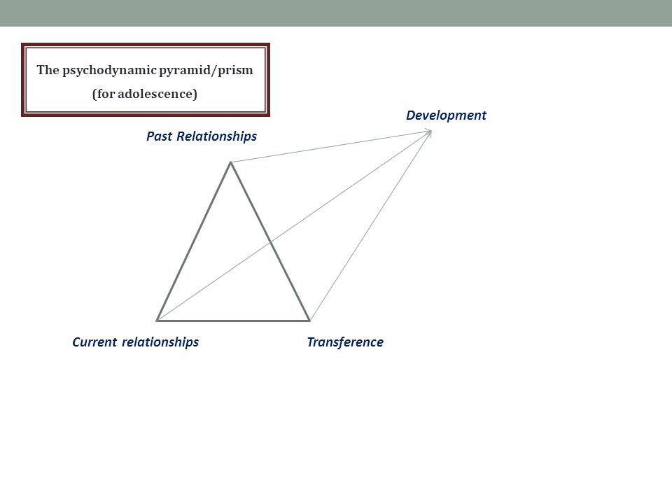 Development Past Relationships Current relationships Transference The psychodynamic pyramid/prism (for adolescence)