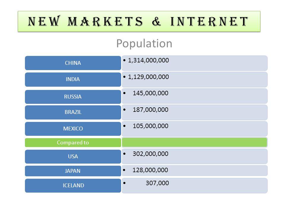48,244,879 WORLD 13,201,819Rank 1 USA 2,668,071Rank 4 CHINA 906,268Rank 12 INDIA 986,940Rank 11 RUSSIA 1,067,962Rank 10 BRAZIL 838,182Rank 14 MEXICO 15,854Rank 92 ICELAND NEW MARKETS & Internet 2006 World's Economy GDP in millions, listed by World Bank