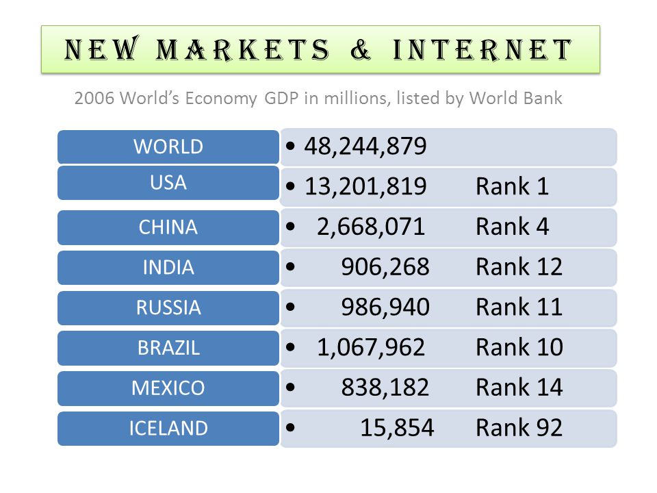 WORLD 36,000,000Rank 2 USA 52,000,000Rank 1 CHINA 28,000,000Rank 3 INDIA 6,000,000Rank 7 RUSSIA 8,000,000Rank 5 BRAZIL 7,700,000Rank 6 MEXICO Comments NEW MARKETS & Internet 2050 World's Economy expectations GDP in millions, listed by Goldman Sachs