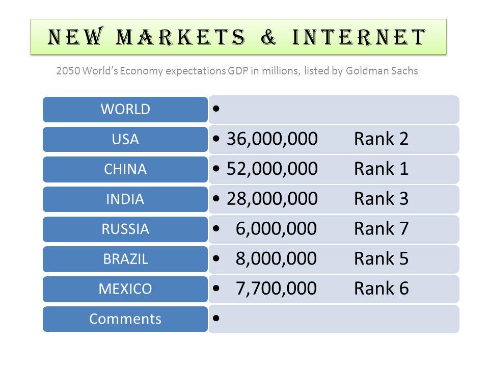 WORLD 36,000,000Rank 2 USA 52,000,000Rank 1 CHINA 28,000,000Rank 3 INDIA 6,000,000Rank 7 RUSSIA 8,000,000Rank 5 BRAZIL 7,700,000Rank 6 MEXICO Comments
