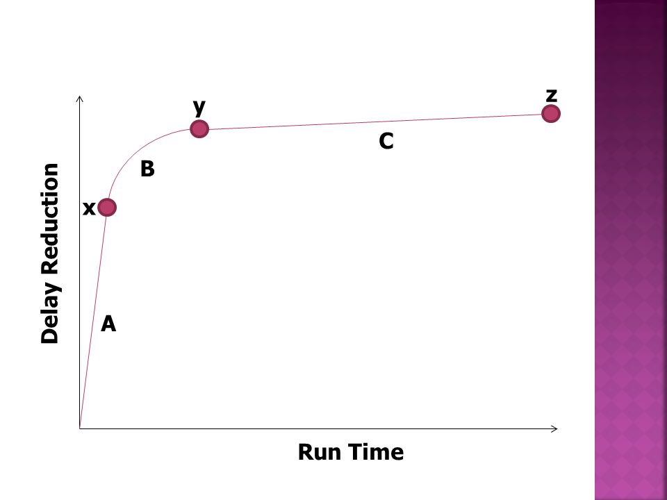 y z x Run Time Delay Reduction A B C