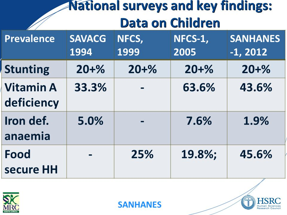 SANHANES National surveys and key findings: Data on Children PrevalenceSAVACG 1994 NFCS, 1999 NFCS-1, 2005 SANHANES -1, 2012 Stunting20+% Vitamin A deficiency 33.3%-63.6%43.6% Iron def.