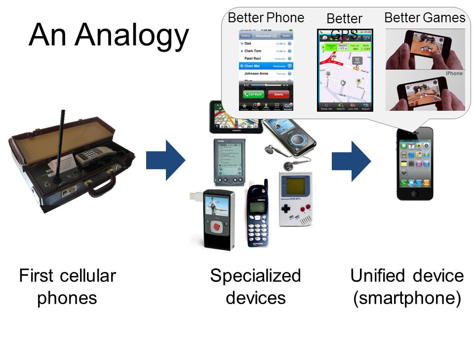 An Analogy First cellular phones Unified device (smartphone) Specialized devices z Better Phone Better GPS Better Games