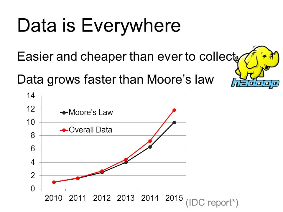 Data is Everywhere Easier and cheaper than ever to collect Data grows faster than Moore's law (IDC report*)