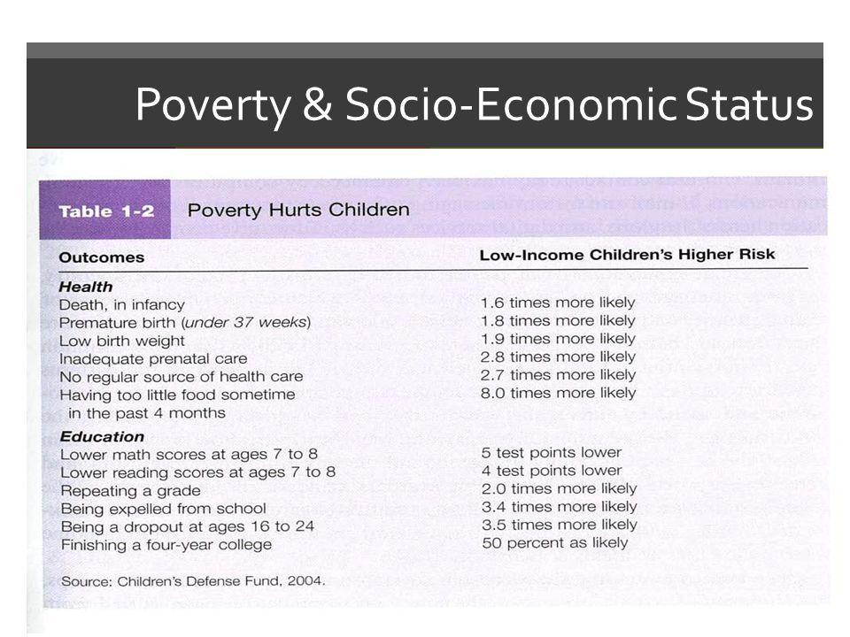 Poverty & Socio-Economic Status