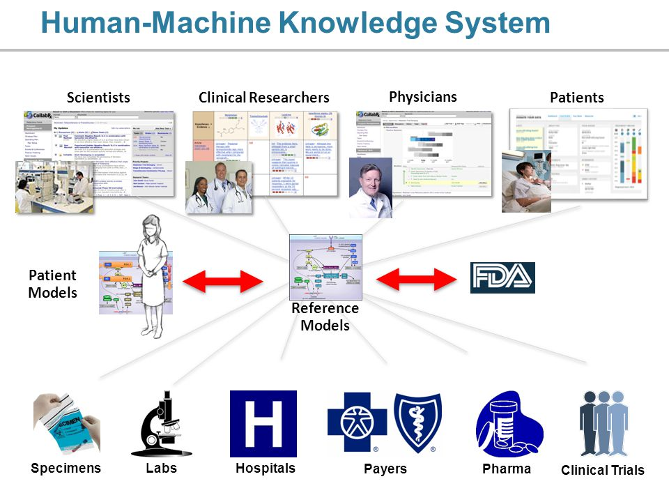 ScientistsClinical Researchers Physicians Patients Human-Machine Knowledge System Patient Models Reference Models SpecimensLabs Clinical Trials Pharma