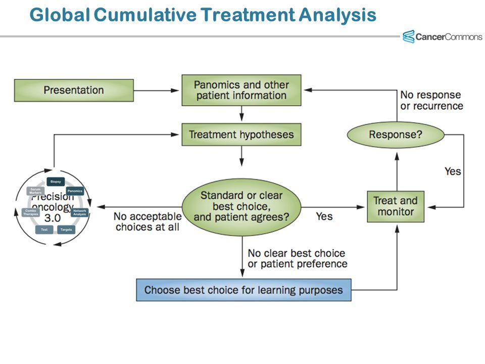 Global Cumulative Treatment Analysis