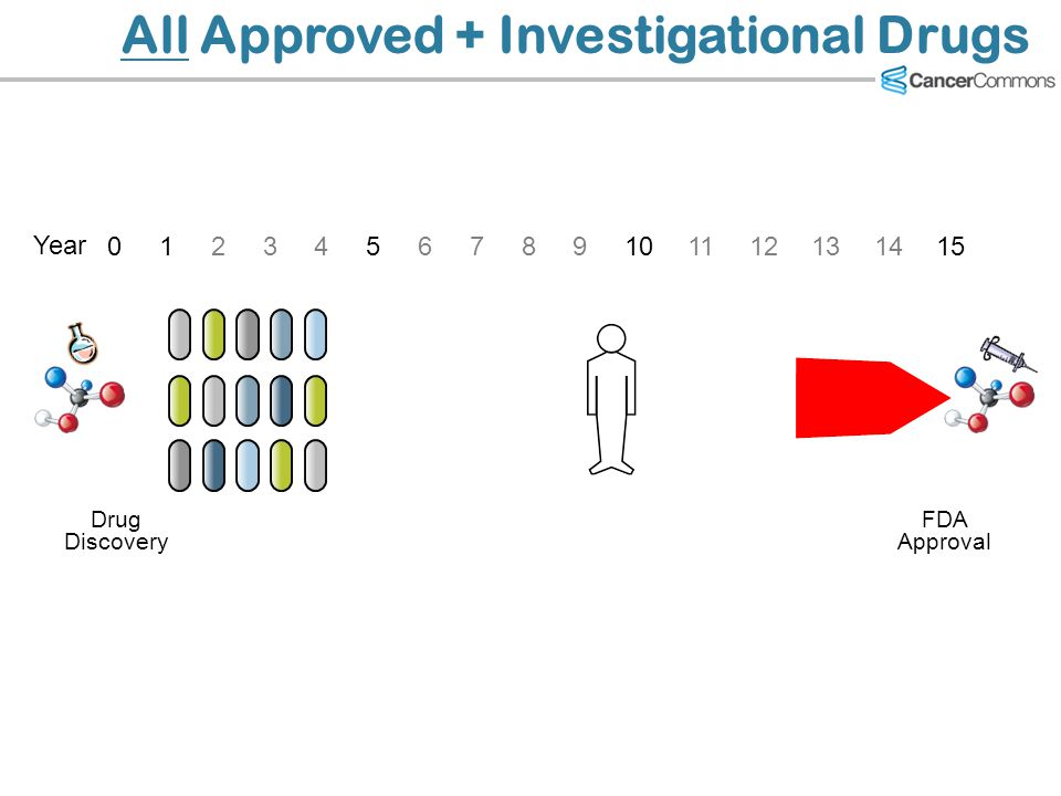 All Approved + Investigational Drugs Drug Discovery FDA Approval Year 1234567891011121314150