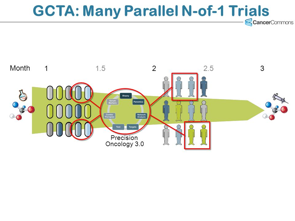 GCTA: Many Parallel N-of-1 Trials Month 122.531.5 Precision Oncology 3.0