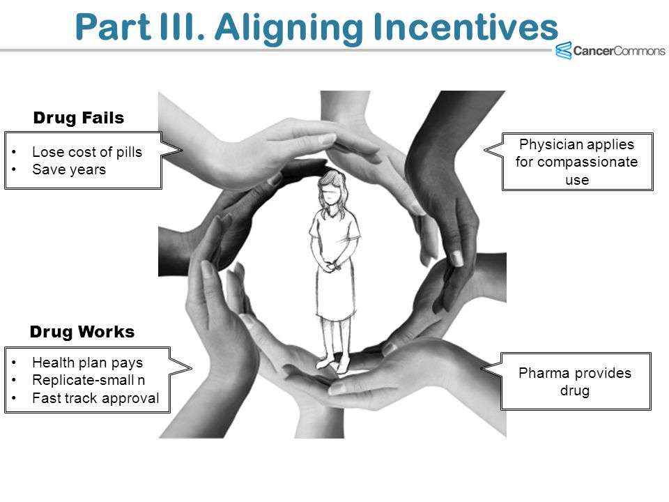 Part III. Aligning Incentives Physician applies for compassionate use Pharma provides drug Health plan pays Replicate-small n Fast track approval Lose