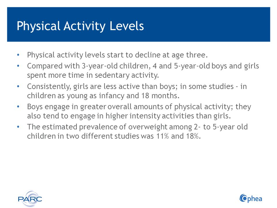 Physical Activity Levels Physical activity levels start to decline at age three. Compared with 3-year-old children, 4 and 5-year-old boys and girls sp