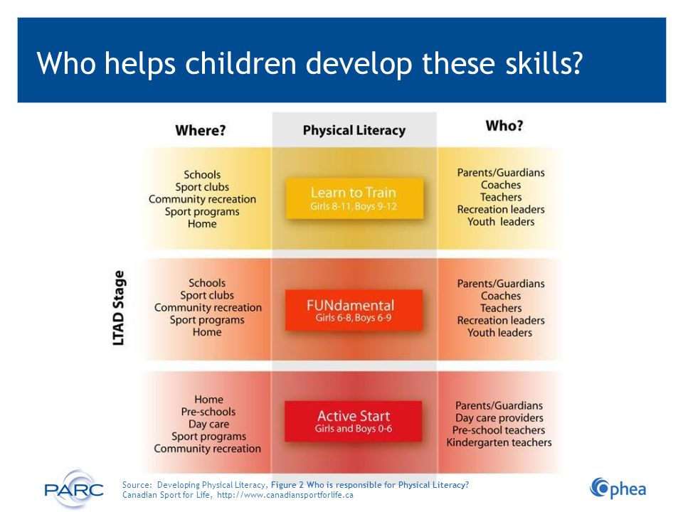 Who helps children develop these skills? Source: Developing Physical Literacy, Figure 2 Who is responsible for Physical Literacy? Canadian Sport for L