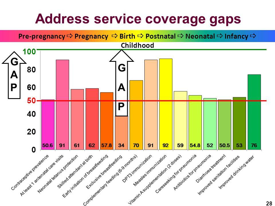 28 Address service coverage gaps Pre-pregnancy  Pregnancy  Birth  Postnatal  Neonatal  Infancy  Childhood 100 80 60 50 40 20 0 GAPGAP GAPGAP