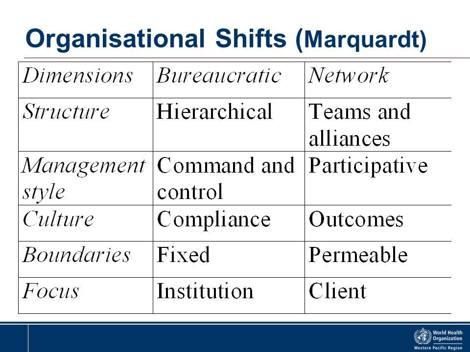 Organisational Shifts ( Marquardt)