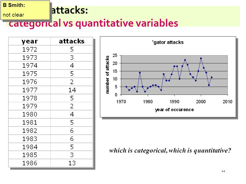 44 alligator attacks: categorical vs quantitative variables which is categorical, which is quantitative.