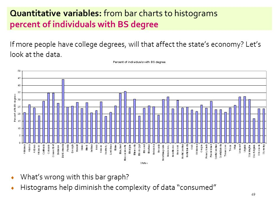 49 Quantitative variables: from bar charts to histograms percent of individuals with BS degree If more people have college degrees, will that affect the state's economy.