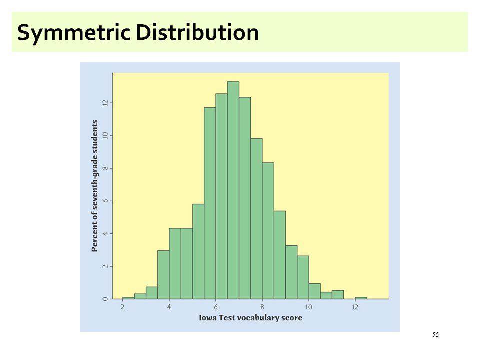 55 Symmetric Distribution