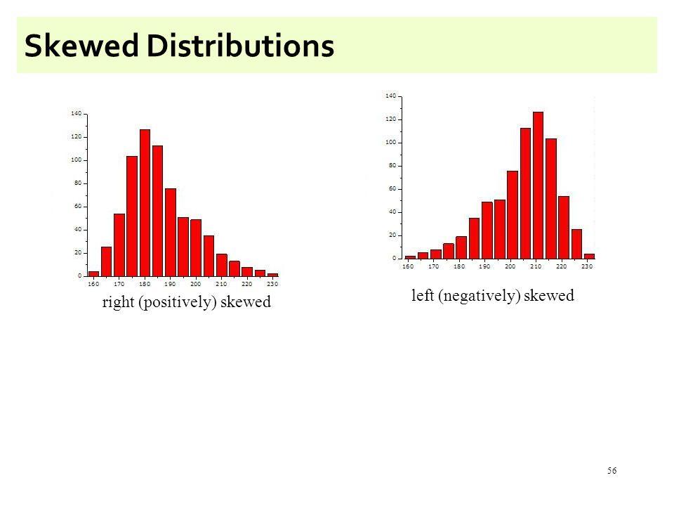 56 Skewed Distributions left (negatively) skewed right (positively) skewed
